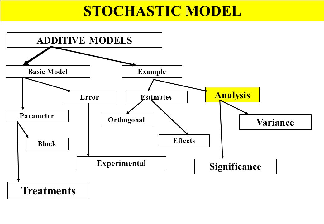 STOCHASTIC MODEL Treatments ADDITIVE MODELS Analysis Variance