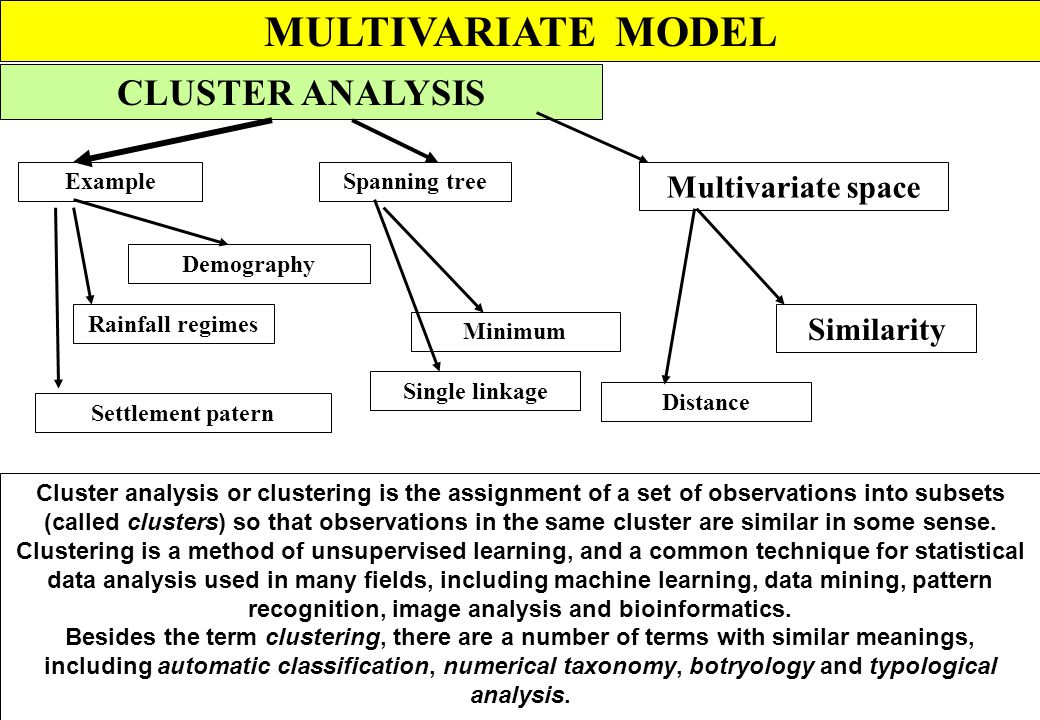 MULTIVARIATE MODEL CLUSTER ANALYSIS Multivariate space Similarity