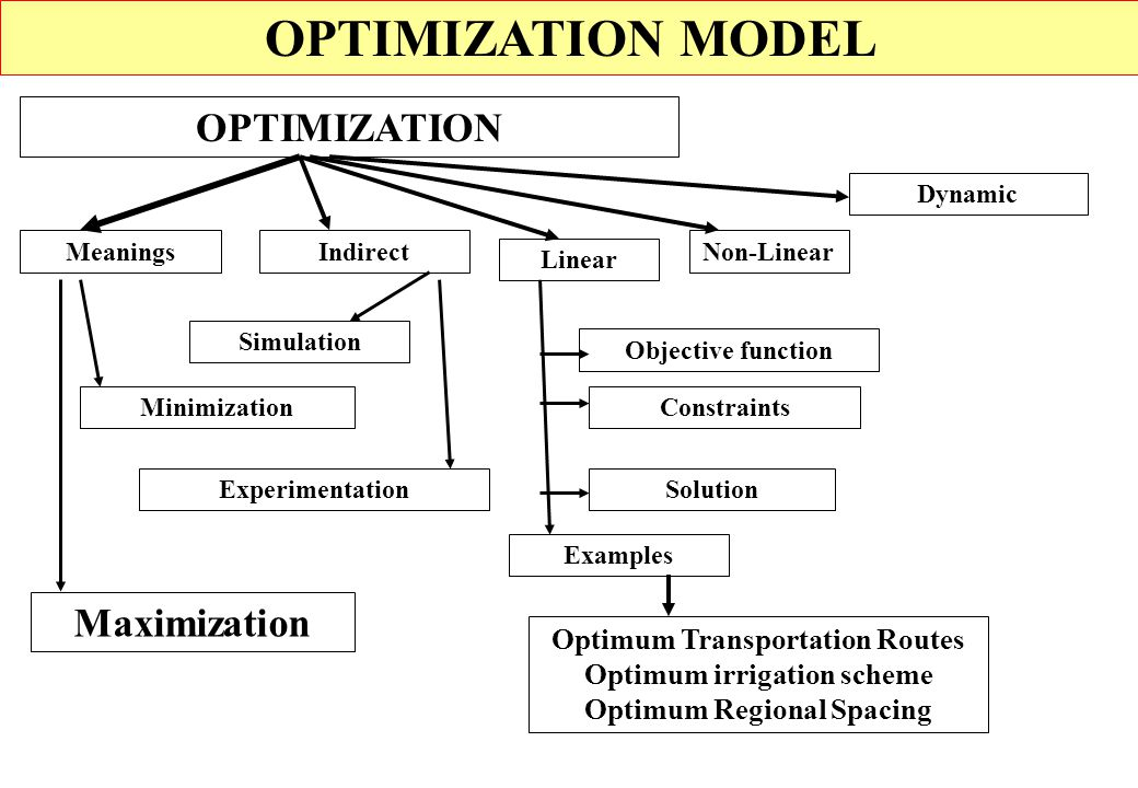 OPTIMIZATION MODEL OPTIMIZATION Maximization