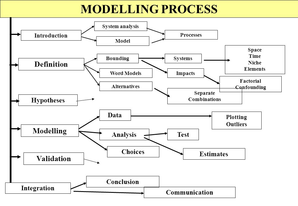MODELLING PROCESS Definition Modelling Validation Hypotheses Data