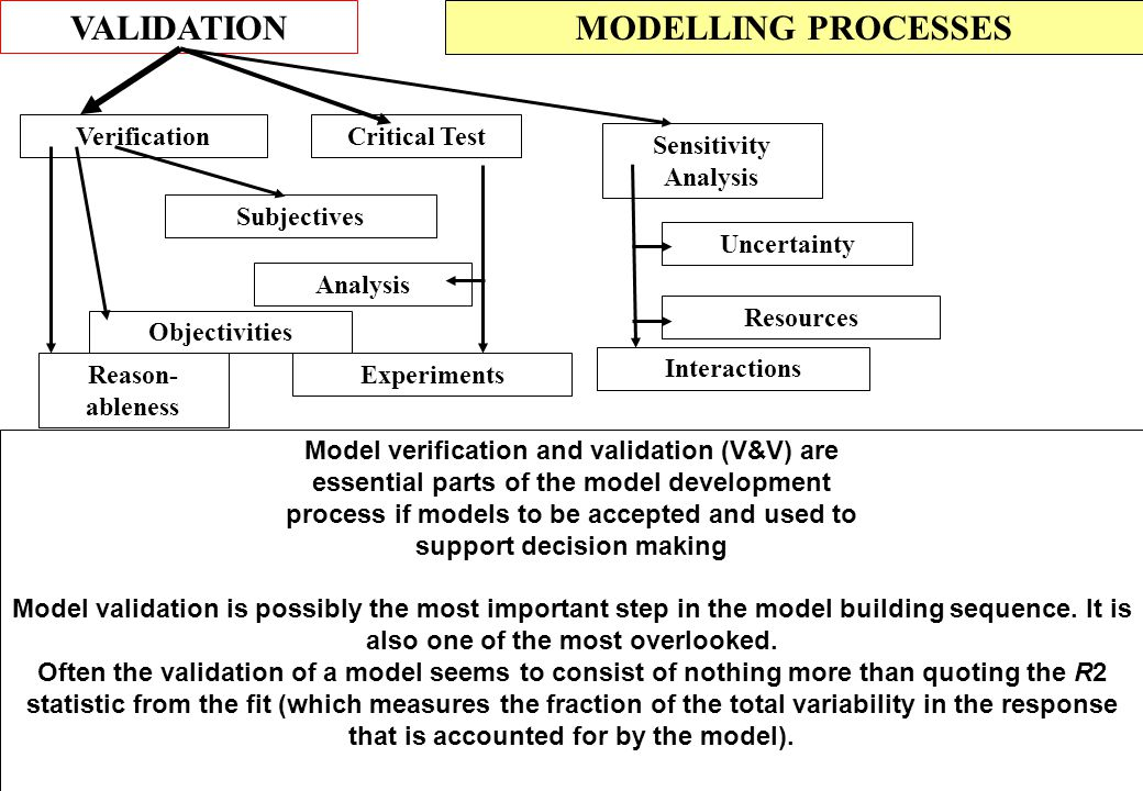 VALIDATION MODELLING PROCESSES