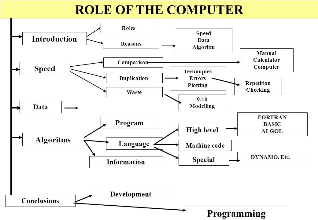 ROLE OF THE COMPUTER Programming Introduction Speed Algoritms Data