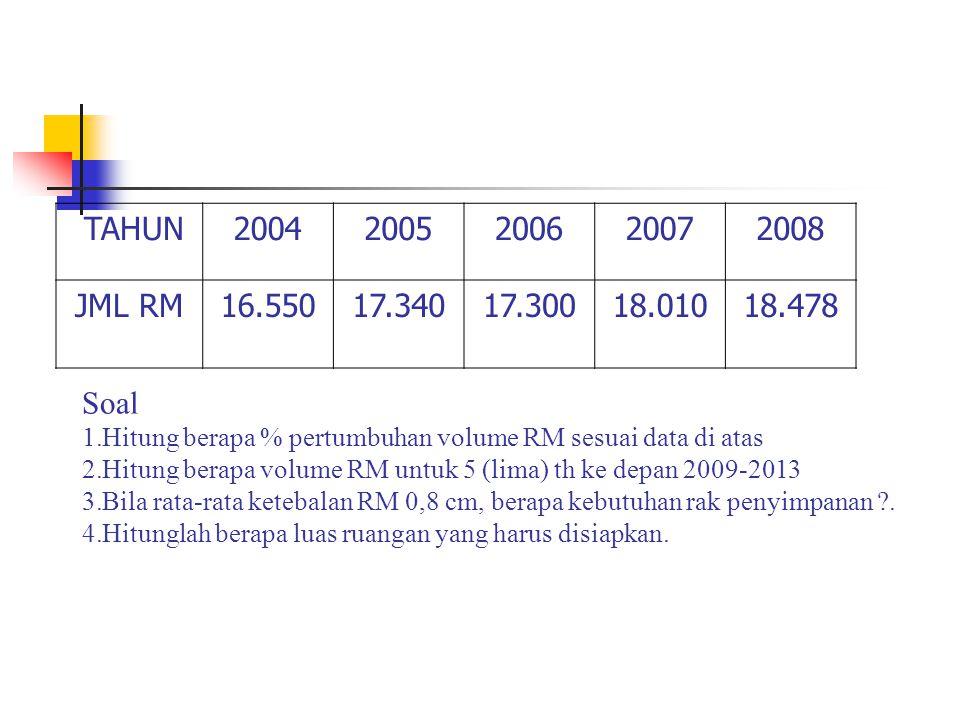 TUGAS 6 TAHUN. 2004. 2005. 2006. 2007. 2008. JML RM. 16.550. 17.340. 17.300. 18.010. 18.478.