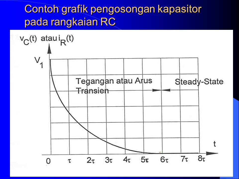 Contoh grafik pengosongan kapasitor pada rangkaian RC