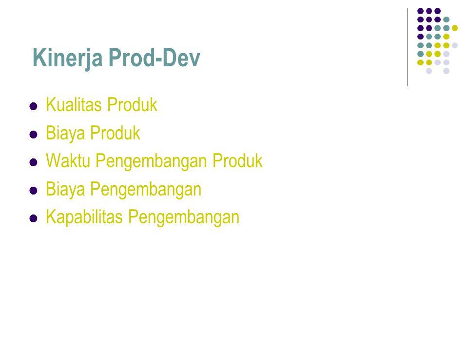 Kinerja Prod-Dev Kualitas Produk Biaya Produk