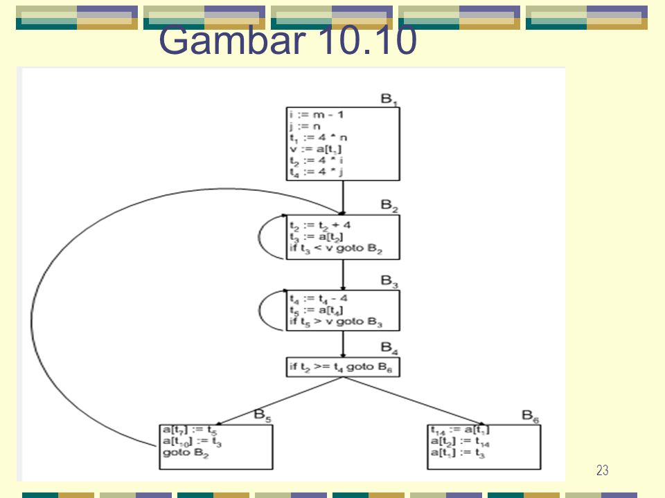 Gambar 10.10