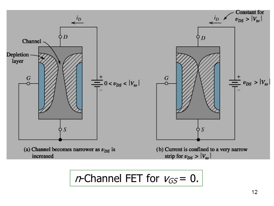 n-Channel FET for vGS = 0.