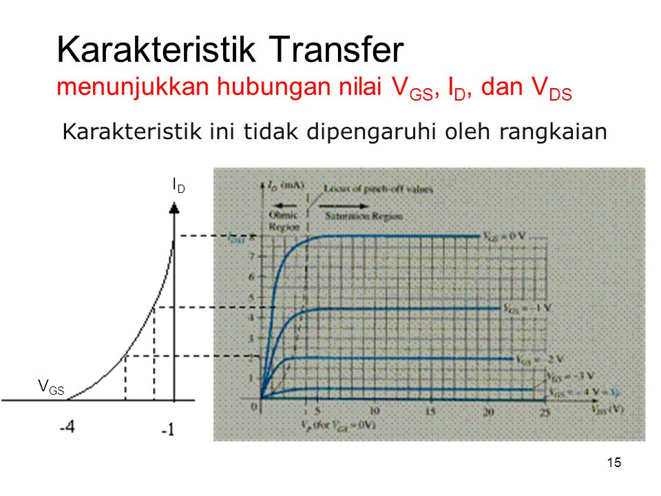 Karakteristik Transfer menunjukkan hubungan nilai VGS, ID, dan VDS