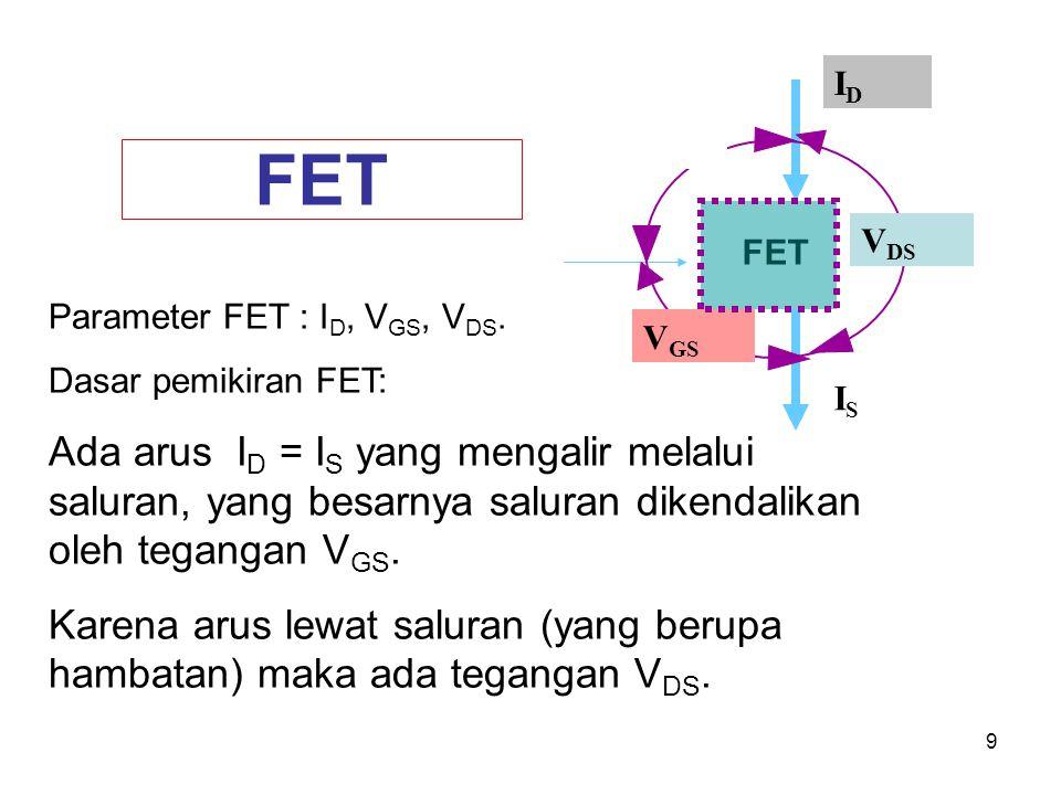 FET VDS. VGS. ID. IS. FET. Parameter FET : ID, VGS, VDS. Dasar pemikiran FET: