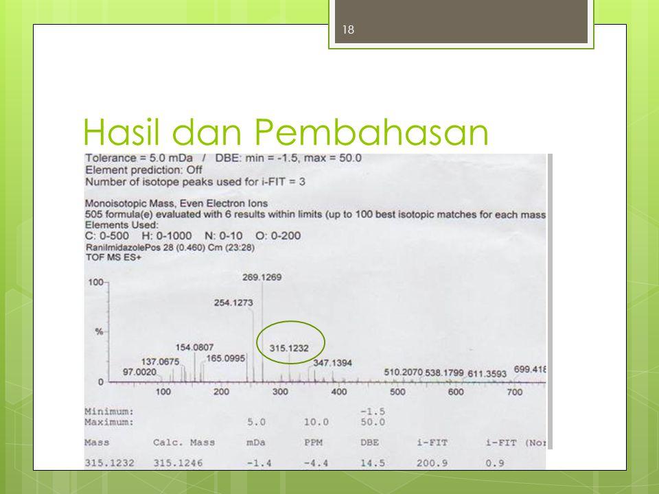 Hasil dan Pembahasan 2-(2-hidroksifenol)-4,5-di(2-piridil)imidazol