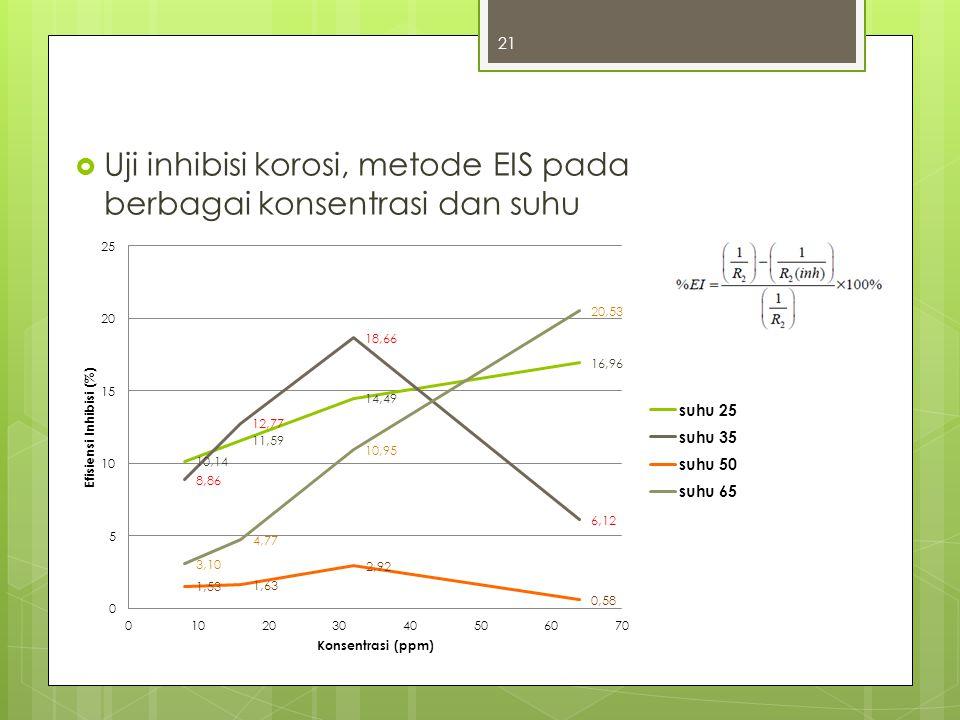Uji inhibisi korosi, metode EIS pada berbagai konsentrasi dan suhu