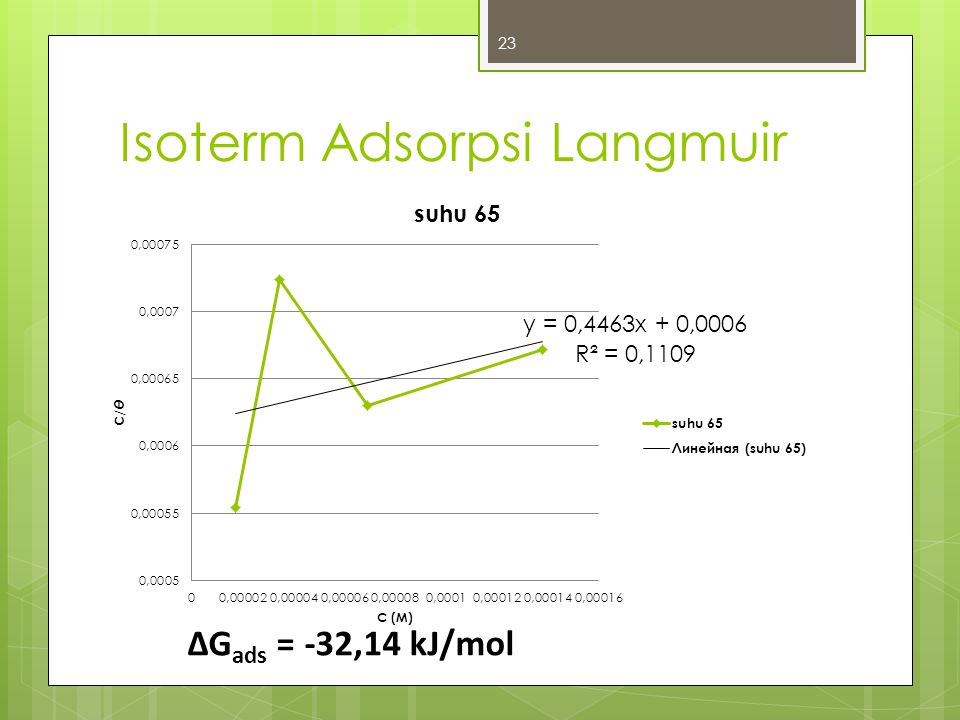 Isoterm Adsorpsi Langmuir