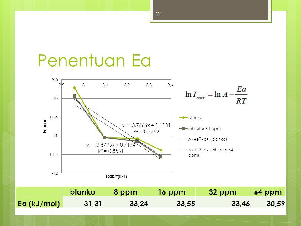 Penentuan Ea blanko 8 ppm 16 ppm 32 ppm 64 ppm Ea (kJ/mol) 31,31 33,24
