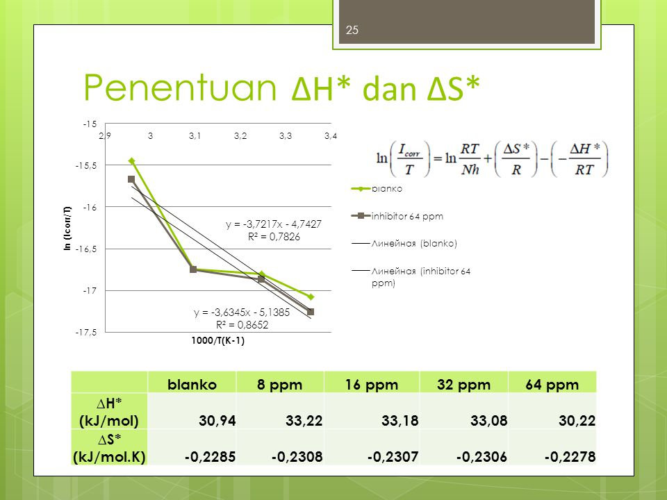 Penentuan ∆H* dan ∆S* blanko 8 ppm 16 ppm 32 ppm 64 ppm ∆H* (kJ/mol)