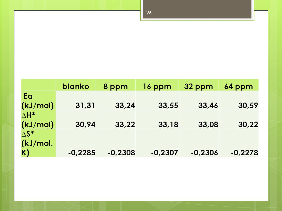 blanko. 8 ppm. 16 ppm. 32 ppm. 64 ppm. Ea (kJ/mol) 31,31. 33,24. 33,55. 33,46. 30,59. ∆H* (kJ/mol)