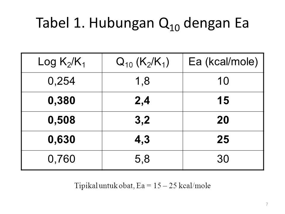 Tabel 1. Hubungan Q10 dengan Ea