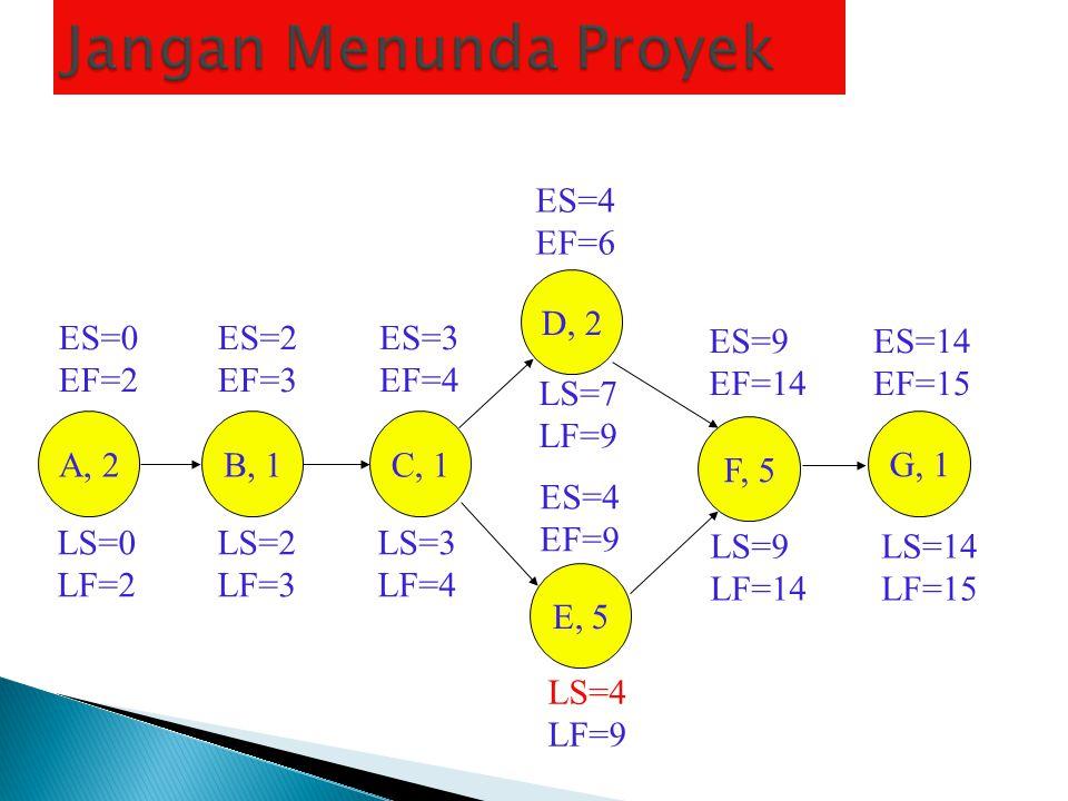 Jangan Menunda Proyek ES=4 EF=6 D, 2 E, 5 ES=0 EF=2 ES=2 EF=3 ES=3