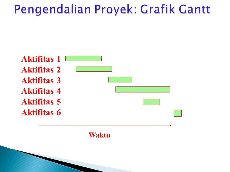Pengendalian Proyek: Grafik Gantt