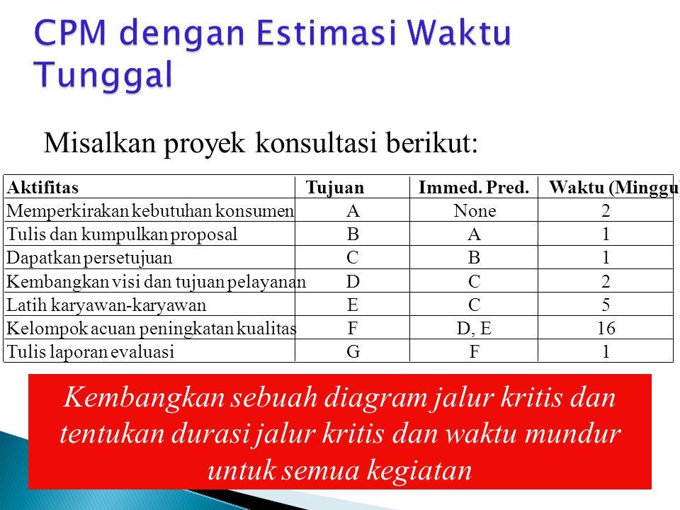 CPM dengan Estimasi Waktu Tunggal