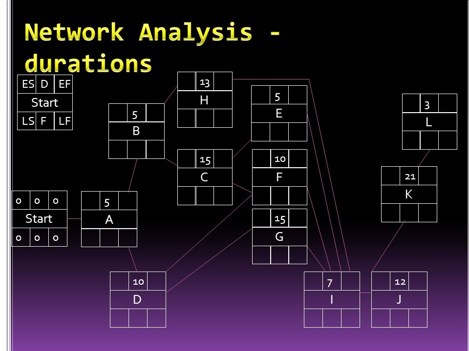 Network Analysis - durations