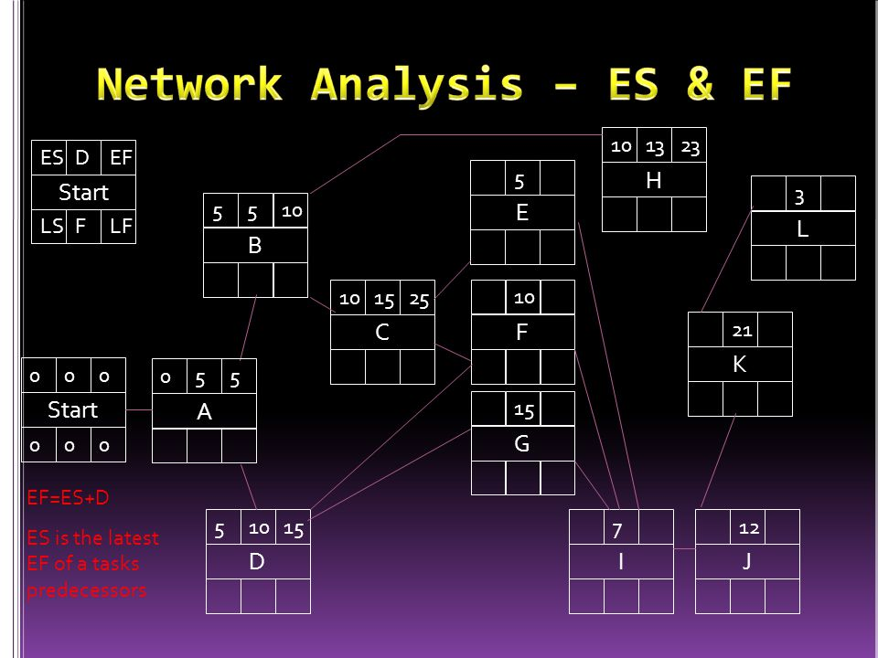 Network Analysis – ES & EF