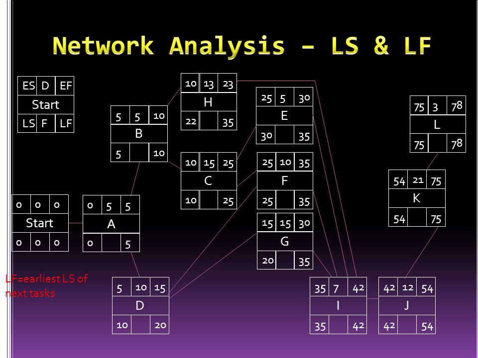 Network Analysis – LS & LF