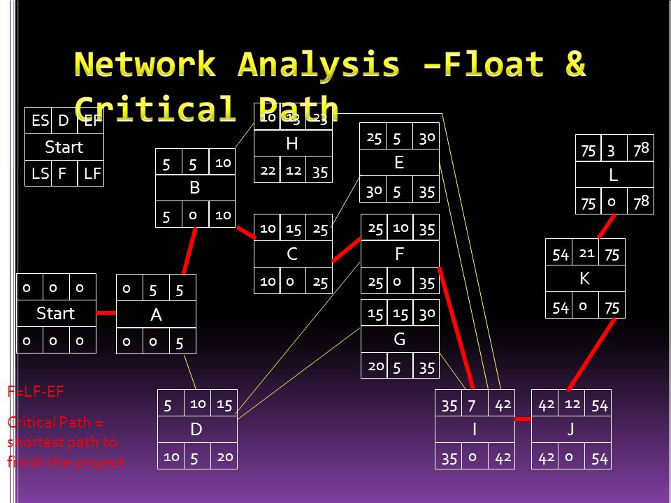 Network Analysis –Float & Critical Path
