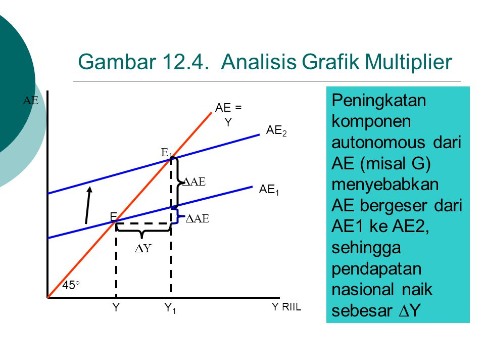 Gambar 12.4. Analisis Grafik Multiplier