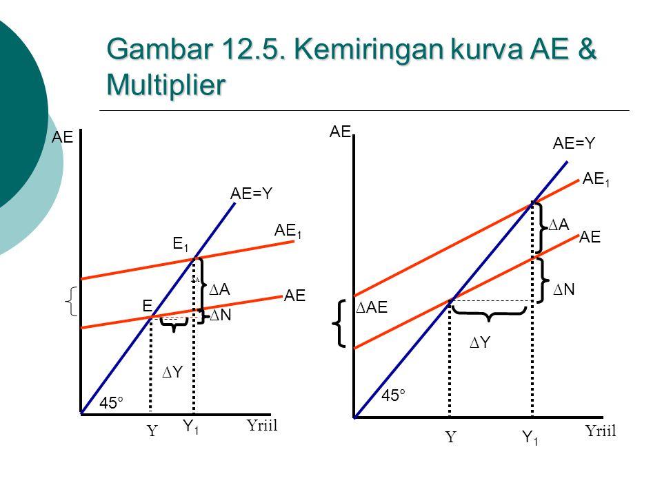 Gambar 12.5. Kemiringan kurva AE & Multiplier