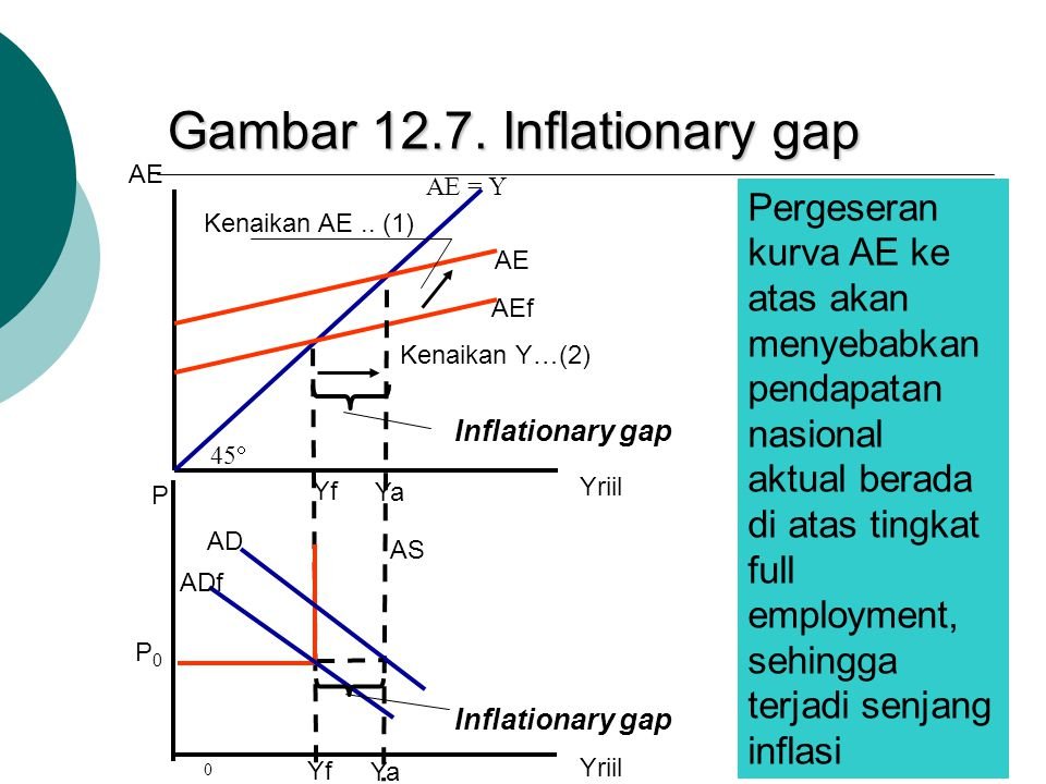 Gambar 12.7. Inflationary gap