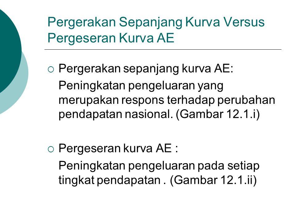 Pergerakan Sepanjang Kurva Versus Pergeseran Kurva AE
