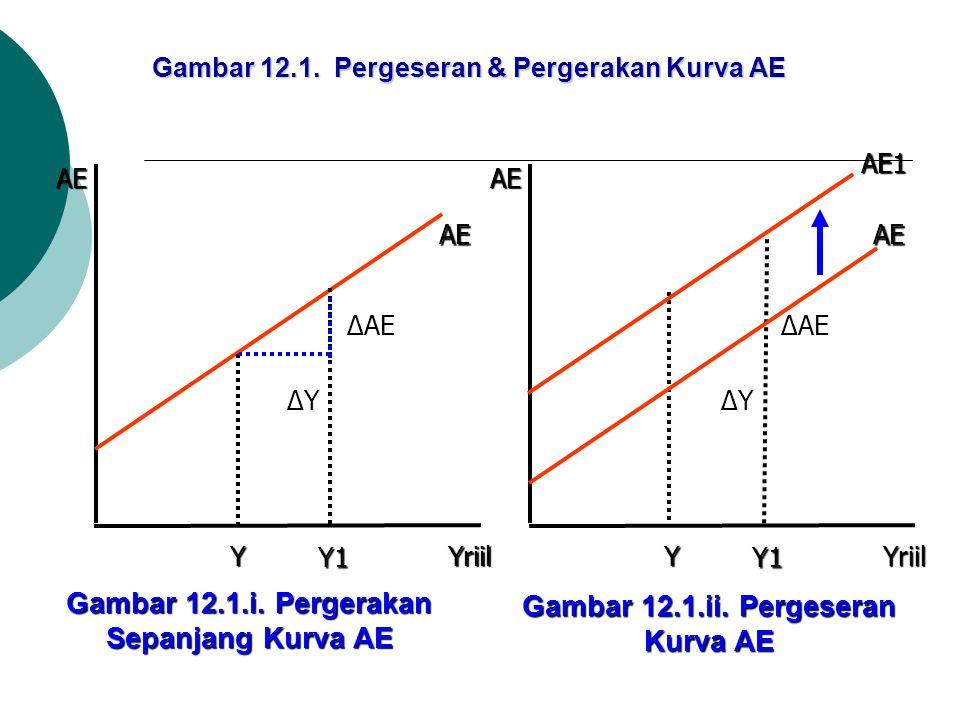 Gambar 12.1. Pergeseran & Pergerakan Kurva AE