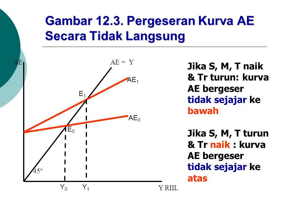 Gambar 12.3. Pergeseran Kurva AE Secara Tidak Langsung