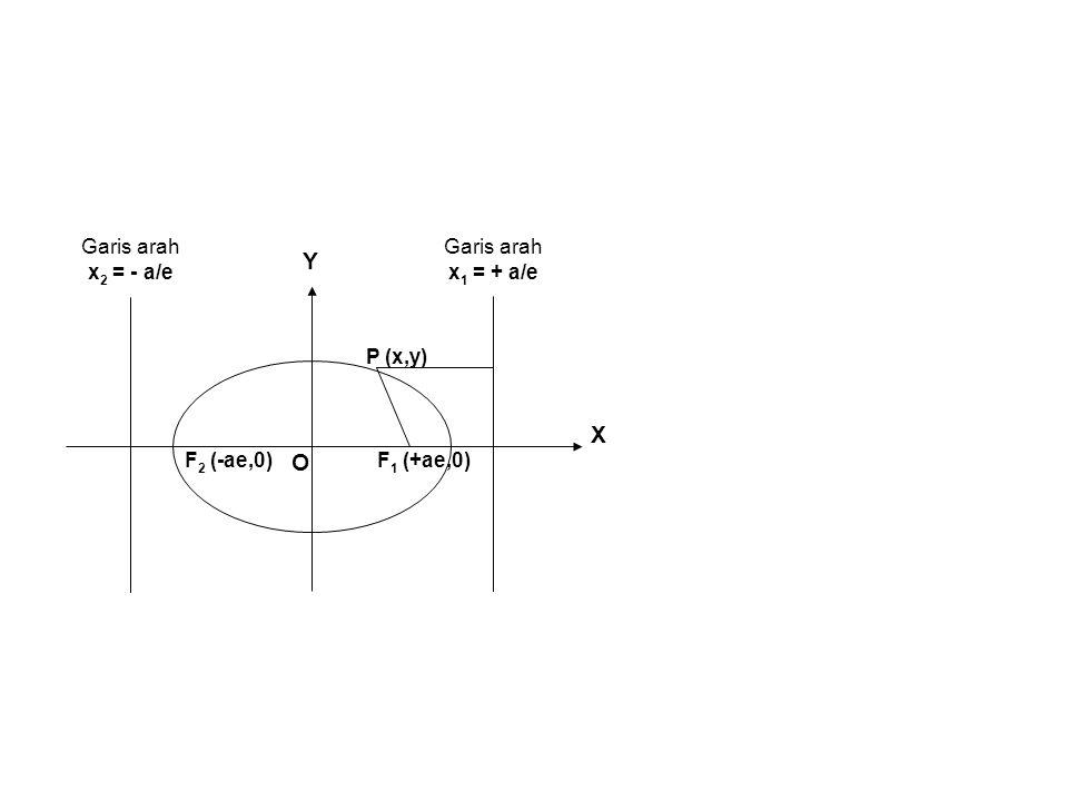 X Y O F1 (+ae,0) P (x,y) F2 (-ae,0) Garis arah x2 = - a/e x1 = + a/e