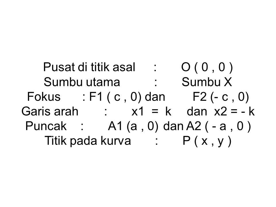 Pusat di titik asal : O ( 0 , 0 ) Sumbu utama : Sumbu X