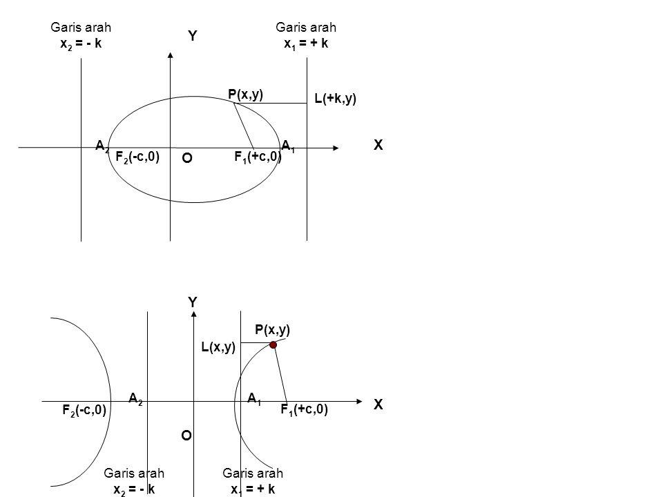 Y X O F1(+c,0) P(x,y) F2(-c,0) Garis arah x2 = - k x1 = + k L(+k,y) A1