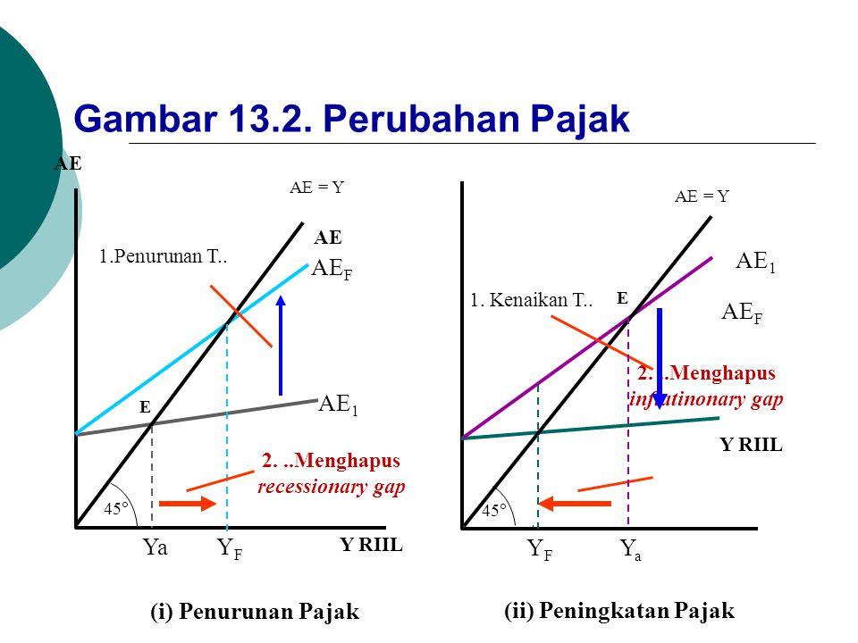 (ii) Peningkatan Pajak 2. ..Menghapus recessionary gap