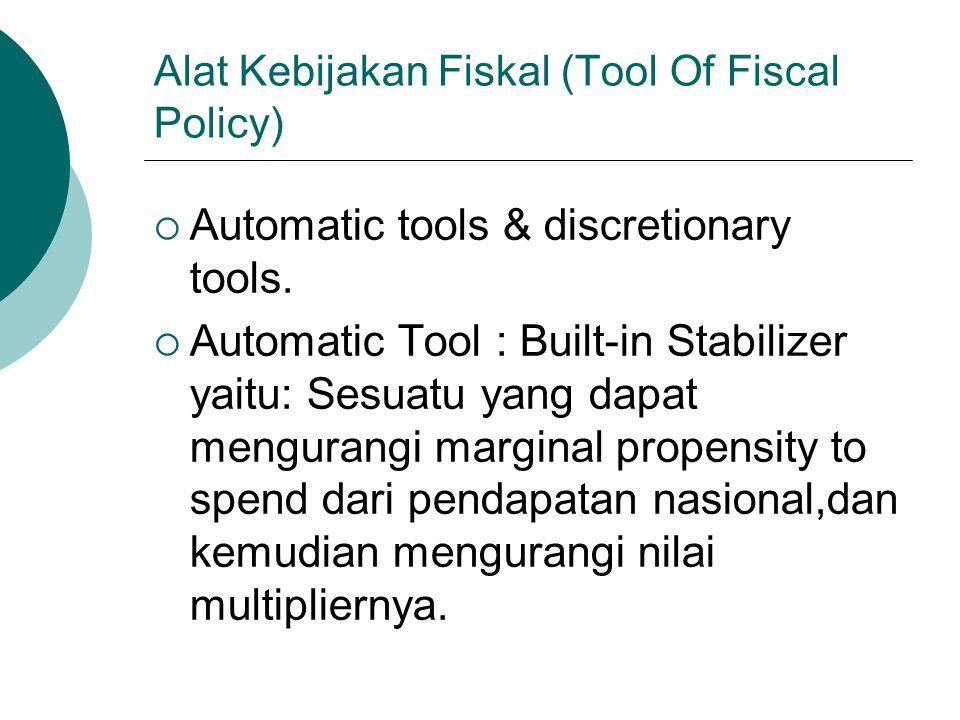 Alat Kebijakan Fiskal (Tool Of Fiscal Policy)