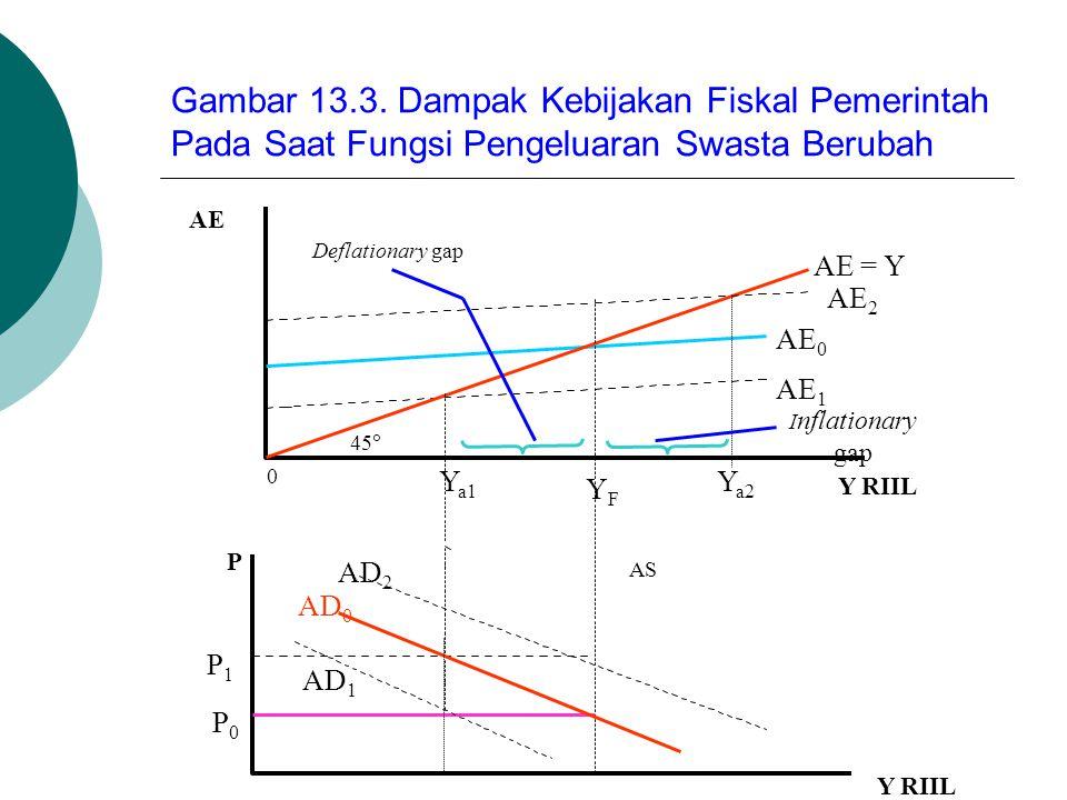 Gambar 13.3. Dampak Kebijakan Fiskal Pemerintah Pada Saat Fungsi Pengeluaran Swasta Berubah