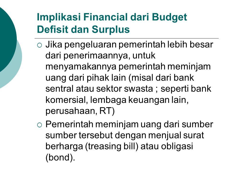 Implikasi Financial dari Budget Defisit dan Surplus