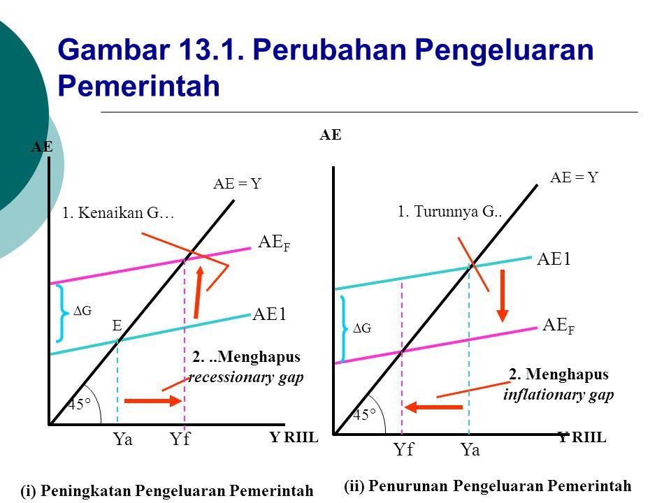 2. ..Menghapus recessionary gap 2. Menghapus inflationary gap