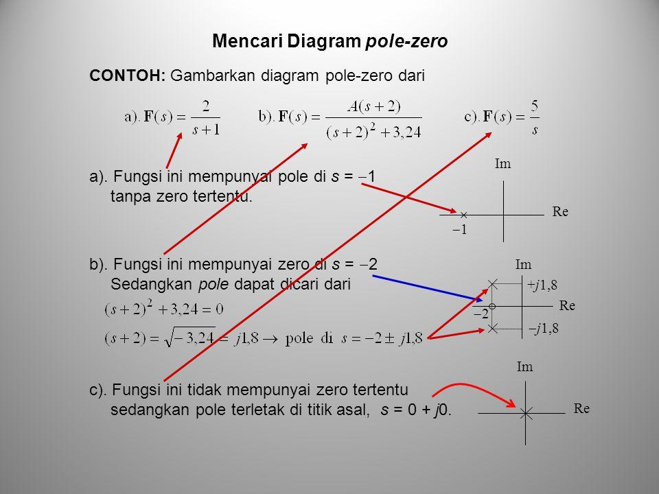 Mencari Diagram pole-zero