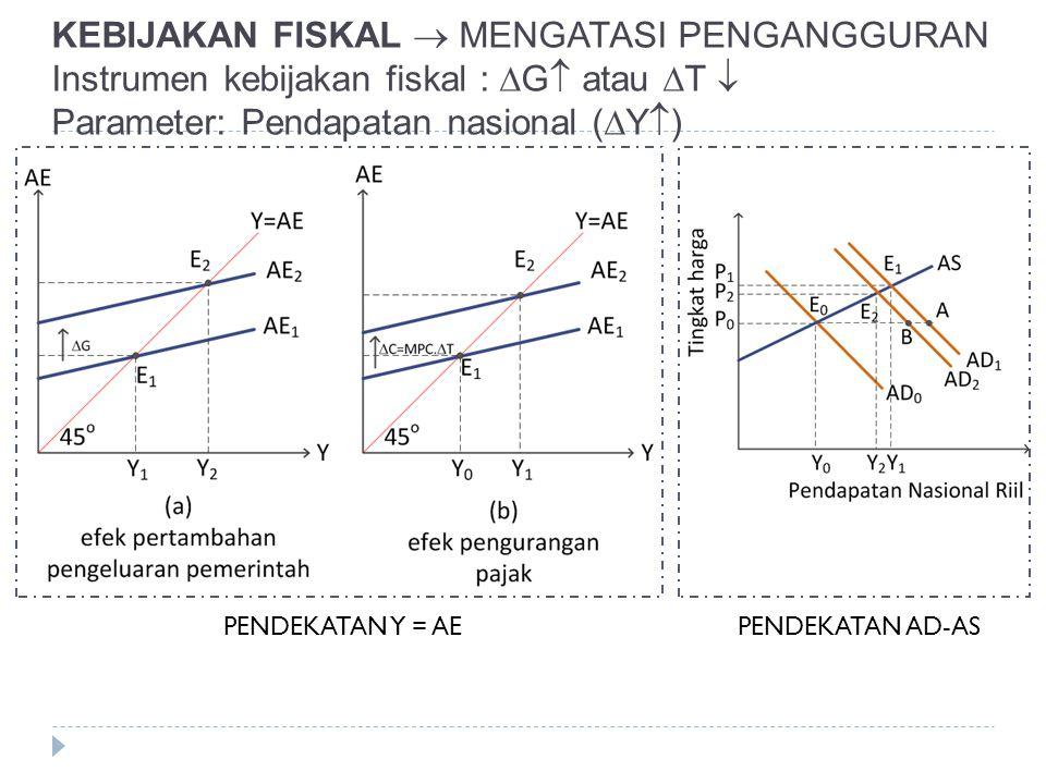 KEBIJAKAN FISKAL  MENGATASI PENGANGGURAN Instrumen kebijakan fiskal : G atau T  Parameter: Pendapatan nasional (Y)