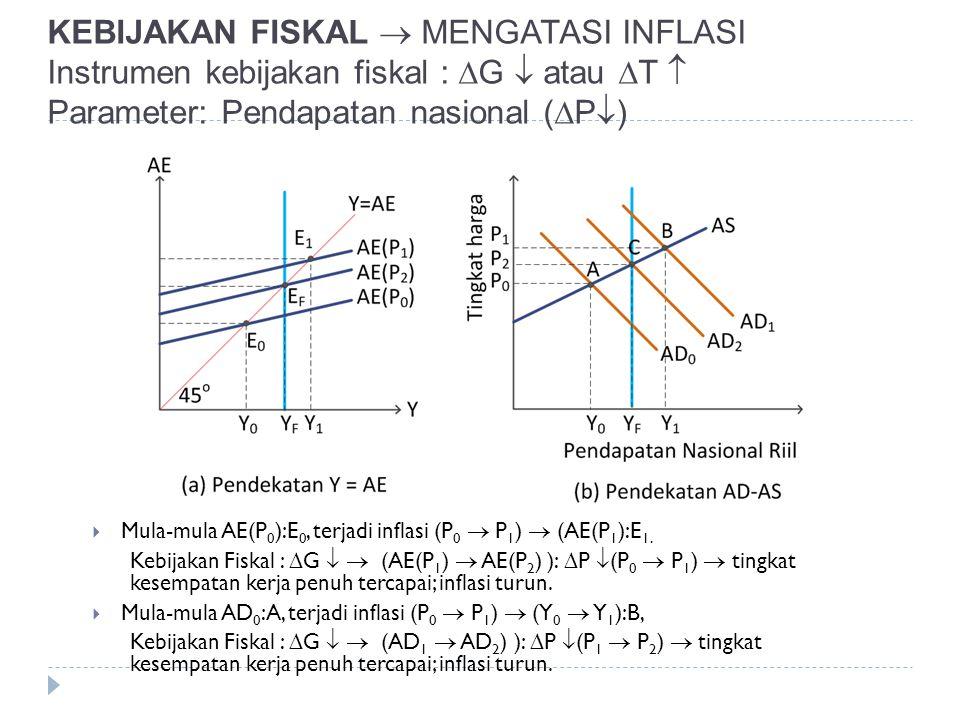 KEBIJAKAN FISKAL  MENGATASI INFLASI Instrumen kebijakan fiskal : G  atau T  Parameter: Pendapatan nasional (P)