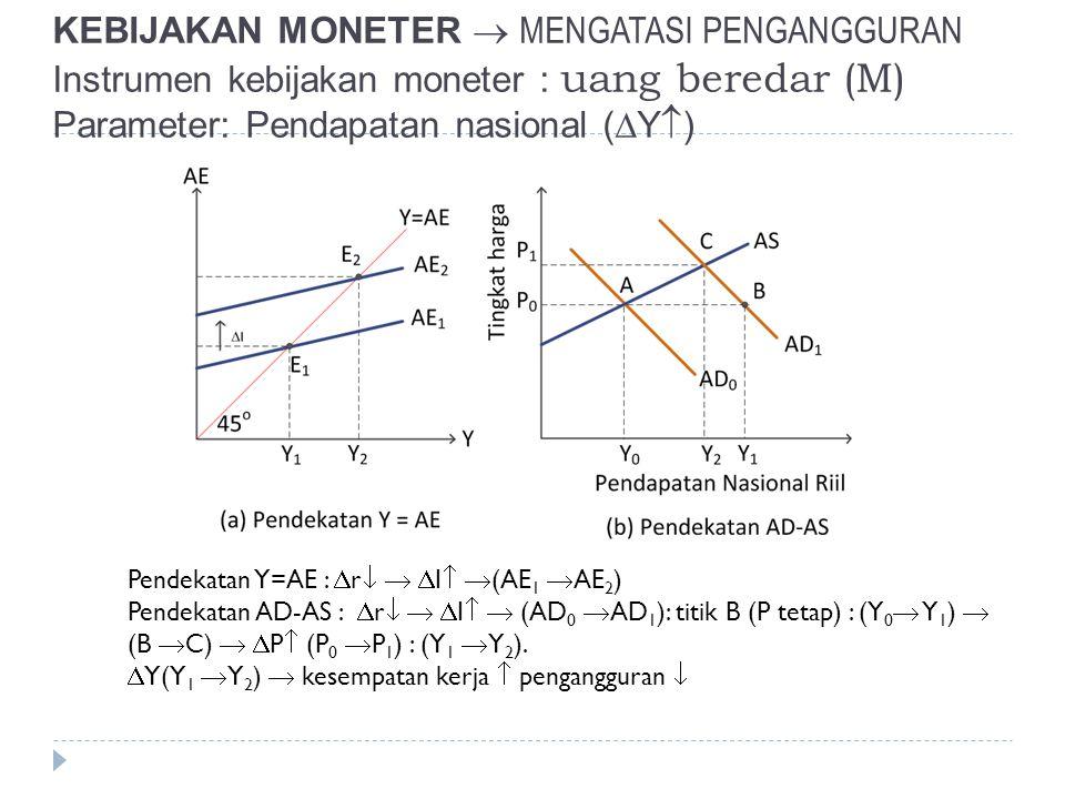 KEBIJAKAN MONETER  MENGATASI PENGANGGURAN Instrumen kebijakan moneter : uang beredar (M) Parameter: Pendapatan nasional (Y)