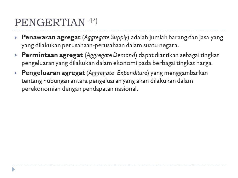 PENGERTIAN 4*) Penawaran agregat (Aggregate Supply) adalah jumlah barang dan jasa yang yang dilakukan perusahaan-perusahaan dalam suatu negara.