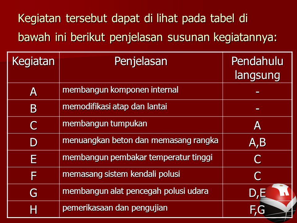 Kegiatan tersebut dapat di lihat pada tabel di bawah ini berikut penjelasan susunan kegiatannya: