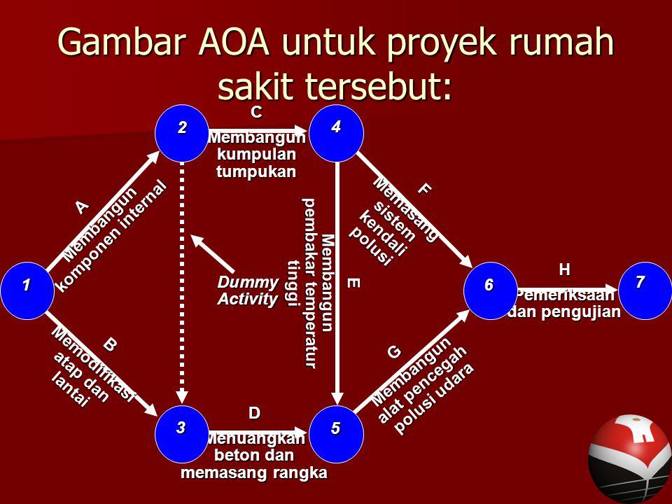 Gambar AOA untuk proyek rumah sakit tersebut: