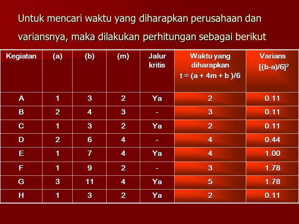 Untuk mencari waktu yang diharapkan perusahaan dan variansnya, maka dilakukan perhitungan sebagai berikut
