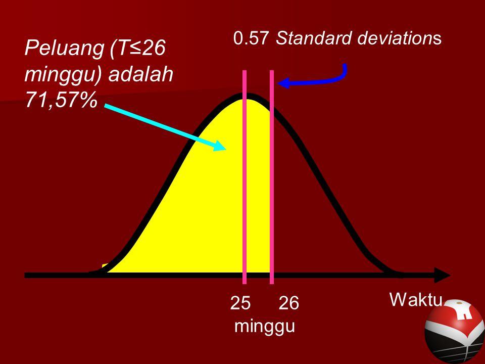 Peluang (T≤26 minggu) adalah 71,57%